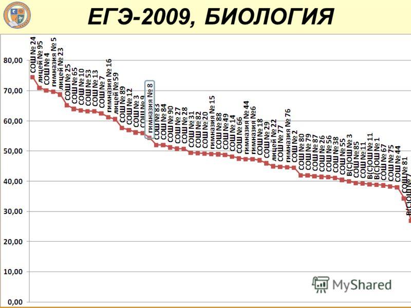 ЕГЭ-2009, БИОЛОГИЯ