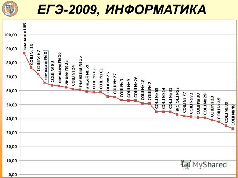 ЕГЭ-2009, ИНФОРМАТИКА
