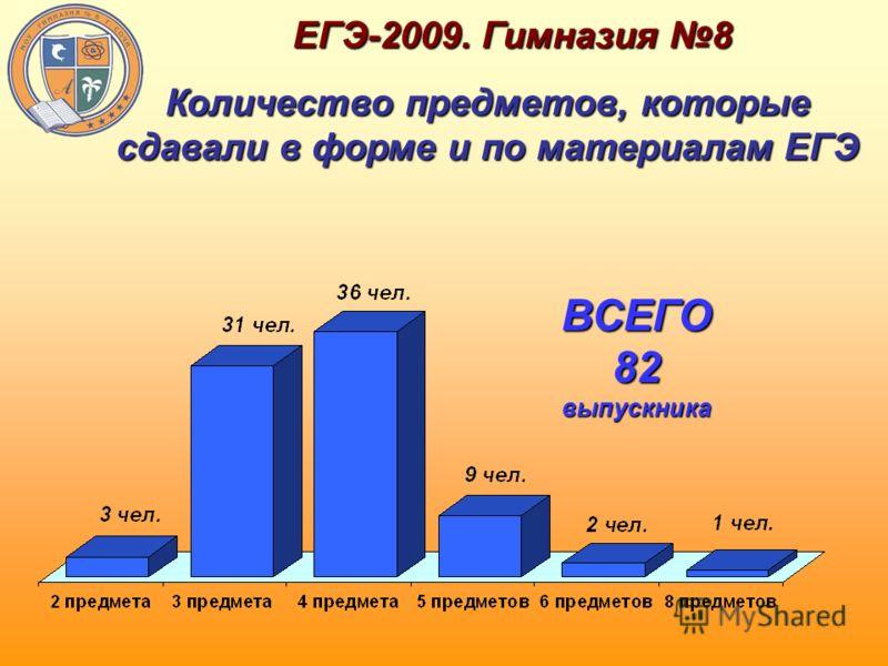 ЕГЭ-2009. Гимназия 8 ВСЕГО 82 выпускника Количество предметов, которые сдавали в форме и по материалам ЕГЭ