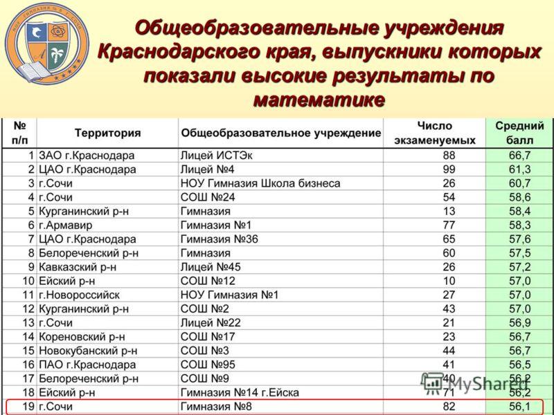 Общеобразовательные учреждения Краснодарского края, выпускники которых показали высокие результаты по математике