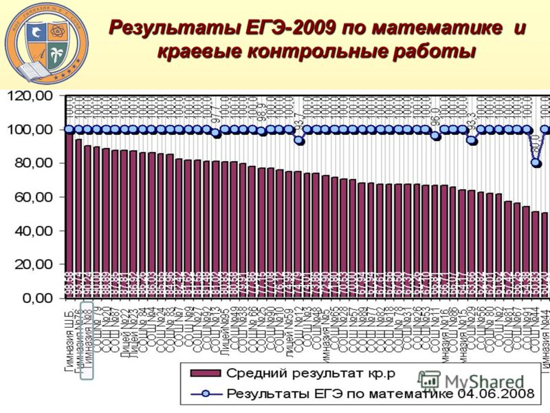 Результаты ЕГЭ-2009 по математике и краевые контрольные работы