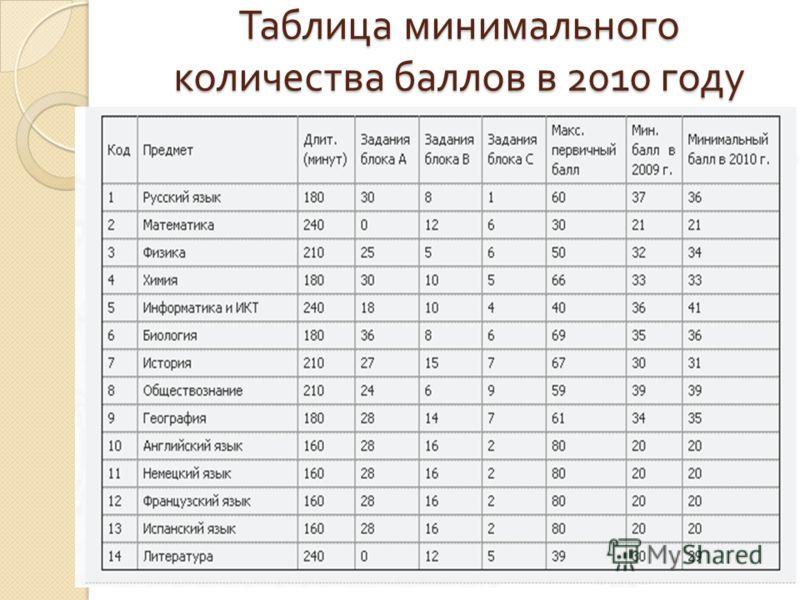 Таблица минимального количества баллов в 2010 году