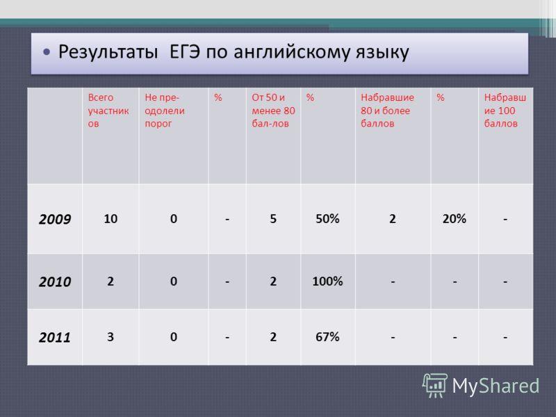 Результаты ЕГЭ по русскому языку Всего участник ов Не пре- одолели порог %От 50 и менее 80 бал-лов %Набравшие 80 и более баллов %Набравш ие 100 баллов 2009 100-550%220%- 2010 20-2100%--- 2011 30-267%--- Результаты ЕГЭ по английскому языку