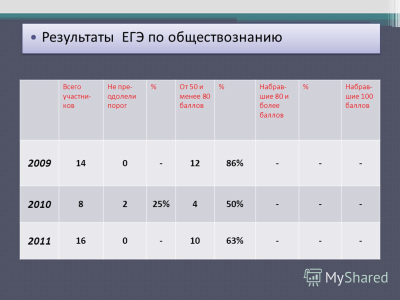 Результаты ЕГЭ по русскому языку Всего участни- ков Не пре- одолели порог %От 50 и менее 80 баллов %Набрав- шие 80 и более баллов %Набрав- шие 100 баллов 2009 140-1286%--- 2010 8225%450%--- 2011 160-1063%--- Результаты ЕГЭ по обществознанию
