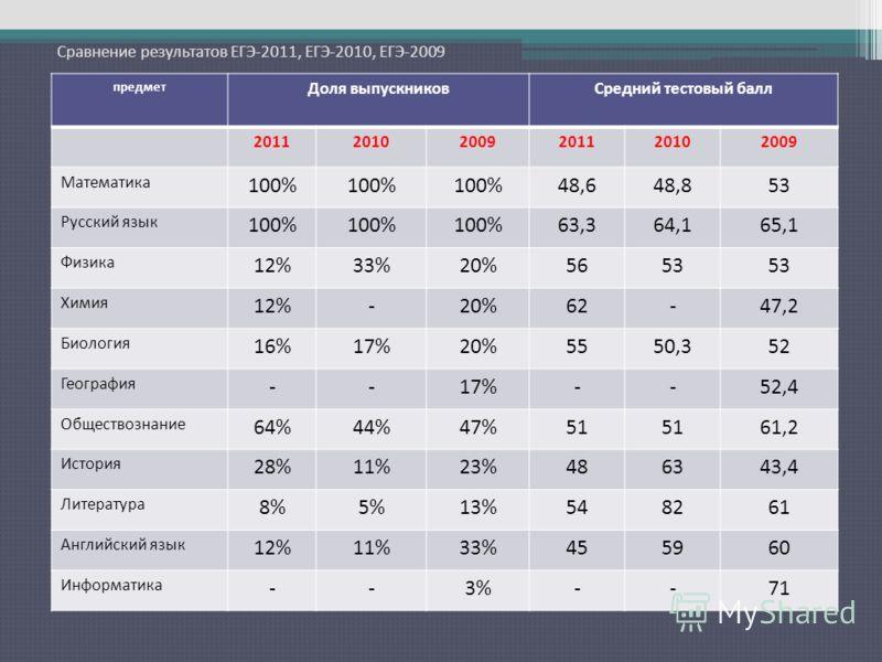 Сравнение результатов ЕГЭ-2011, ЕГЭ-2010, ЕГЭ-2009 предмет Доля выпускниковСредний тестовый балл 201120102009201120102009 Математика 100% 48,648,853 Русский язык 100% 63,364,165,1 Физика 12%33%20%5653 Химия 12%-20%62-47,2 Биология 16%17%20%5550,352 Г