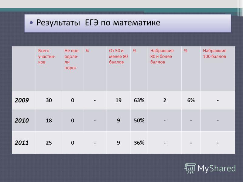 Результаты ЕГЭ по русскому языку Всего участни- ков Не пре- одоле- ли порог %От 50 и менее 80 баллов %Набравшие 80 и более баллов %Набравшие 100 баллов 2009 300-1963%26%- 2010 180-950%--- 2011 250-936%--- Результаты ЕГЭ по математике