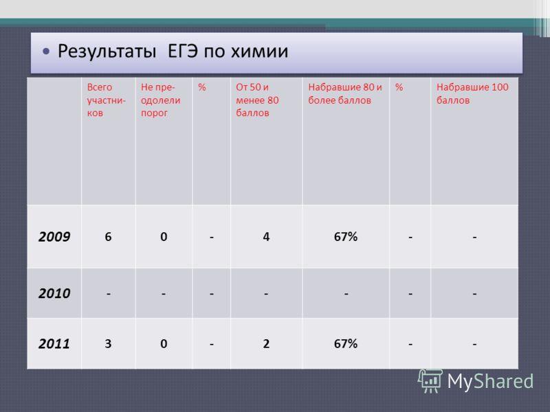 Результаты ЕГЭ по русскому языку Всего участни- ков Не пре- одолели порог %От 50 и менее 80 баллов Набравшие 80 и более баллов %Набравшие 100 баллов 2009 60-467%-- 2010 ------- 2011 30-267%-- Результаты ЕГЭ по химии