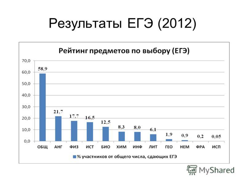 Результаты ЕГЭ (2012)