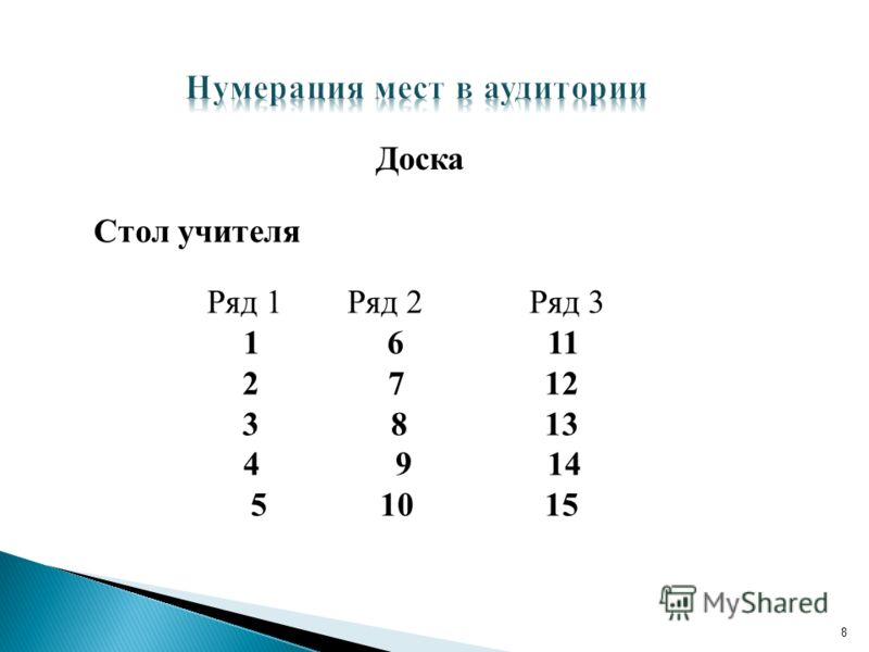 8 Ряд 1 Ряд 2 Ряд 3 1 6 11 2 7 12 3 8 13 4 9 14 5 10 15 Доска Стол учителя