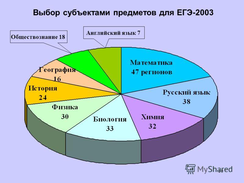 10 Выбор субъектами предметов для ЕГЭ-2003 Обществознание 18 Английский язык 7
