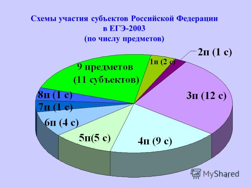 11 Схемы участия субъектов Российской Федерации в ЕГЭ-2003 (по числу предметов)