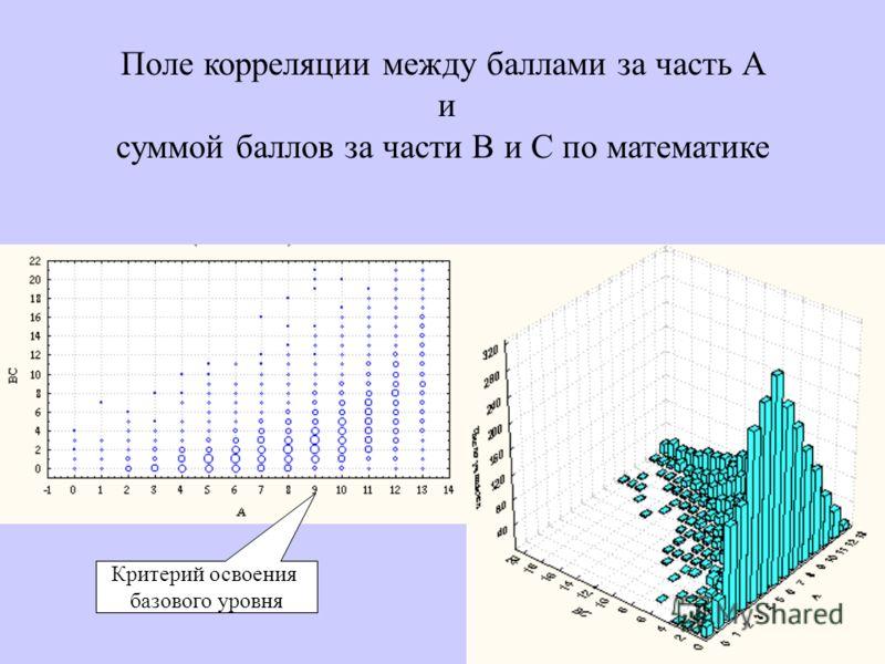27 Поле корреляции между баллами за часть А и суммой баллов за части В и С по математике Критерий освоения базового уровня