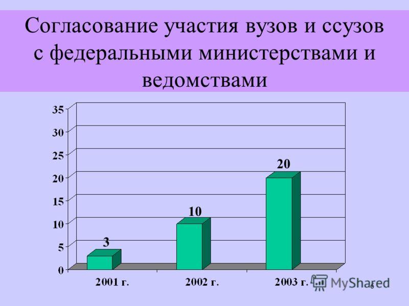 6 Согласование участия вузов и ссузов с федеральными министерствами и ведомствами 3 10 20