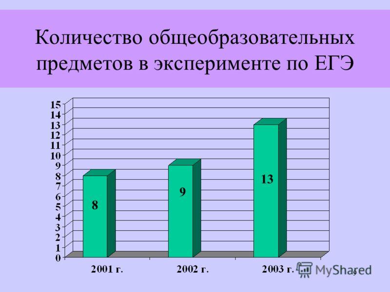 9 Количество общеобразовательных предметов в эксперименте по ЕГЭ 8 9 13