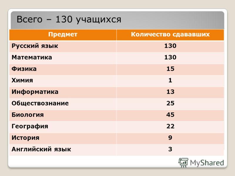 ГИА (9 классы) Всего – 130 учащихся ПредметКоличество сдававших Русский язык130 Математика130 Физика15 Химия1 Информатика13 Обществознание25 Биология45 География22 История9 Английский язык3