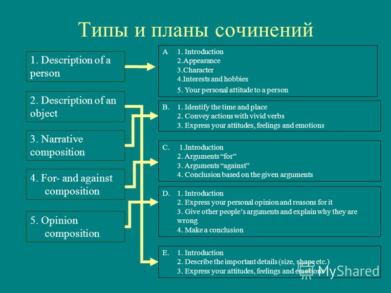 Типы и планы сочинений 1. Description of a person 2. Description of an object 3. Narrative composition 4. For- and against composition 5. Opinion composition A1. Introduction 2.Appearance 3.Character 4.Interests and hobbies 5. Your personal attitude