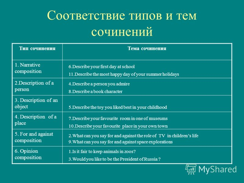 Соответствие типов и тем сочинений Тип сочиненияТема сочинения 1. Narrative composition 2.Description of a person 3. Description of an object 4. Description of a place 5. For and against composition 6. Opinion composition 6.Describe your first day at