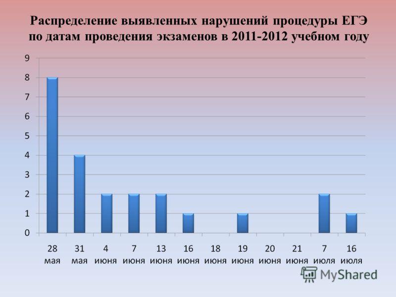 Распределение выявленных нарушений процедуры ЕГЭ по датам проведения экзаменов в 2011-2012 учебном году