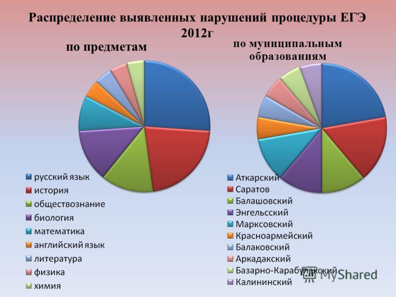 Распределение выявленных нарушений процедуры ЕГЭ 2012г по предметам по муниципальным образованиям
