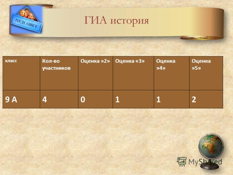 ГИА история класс Кол-во участников Оценка »2»Оценка «3»Оценка »4» Оценка »5» 9 А40112