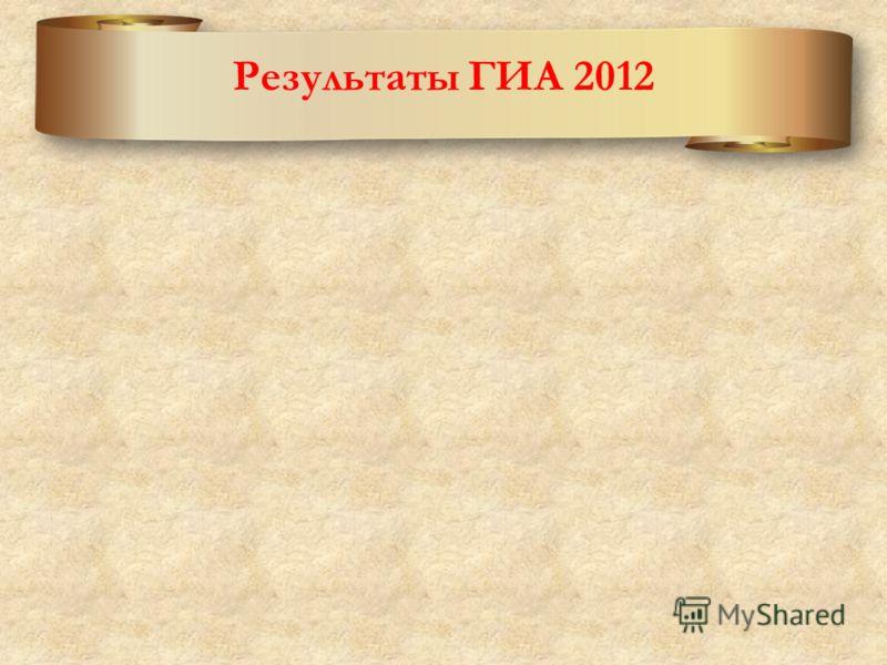 Результаты ГИА 2012
