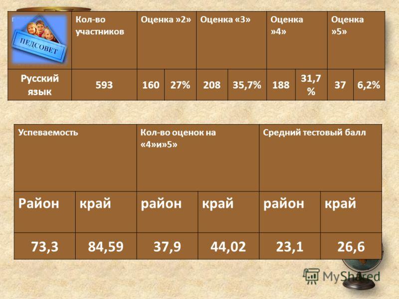 предмет Кол-во участников Оценка »2»Оценка «3»Оценка »4» Оценка »5» Русский язык 59316027%20835,7%188 31,7 % 376,2% УспеваемостьКол-во оценок на «4»и»5» Средний тестовый балл Районкрайрайонкрайрайонкрай 73,384,5937,944,0223,126,6