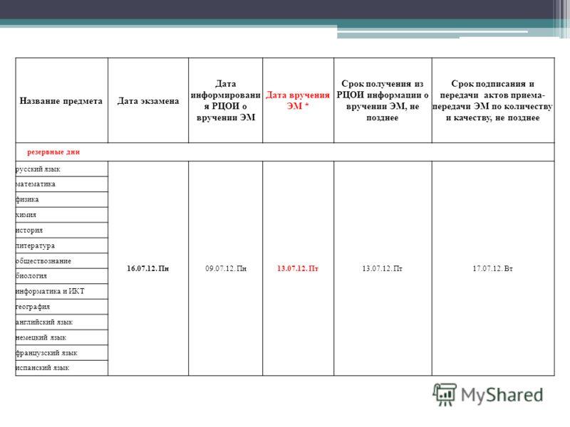 Название предметаДата экзамена Дата информировани я РЦОИ о вручении ЭМ Дата вручения ЭМ * Срок получения из РЦОИ информации о вручении ЭМ, не позднее Срок подписания и передачи актов приема- передачи ЭМ по количеству и качеству, не позднее резервные
