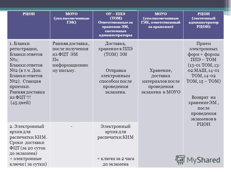 Схема доставки ЭМ по технологии ТОМ РЦОИМОУО (уполномоченные ГЭК) ОУ – ППЭ (ТОМ) Ответственные за хранение ЭМ, системные администраторы МОУО (уполномоченные ГЭК, ответственный за хранение) РЦОИ (системный администратор РЦОИ) 1. Бланки регистрации, Бл