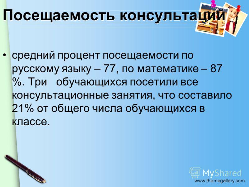 www.themegallery.com Посещаемость консультаций средний процент посещаемости по русскому языку – 77, по математике – 87 %. Три обучающихся посетили все консультационные занятия, что составило 21% от общего числа обучающихся в классе.