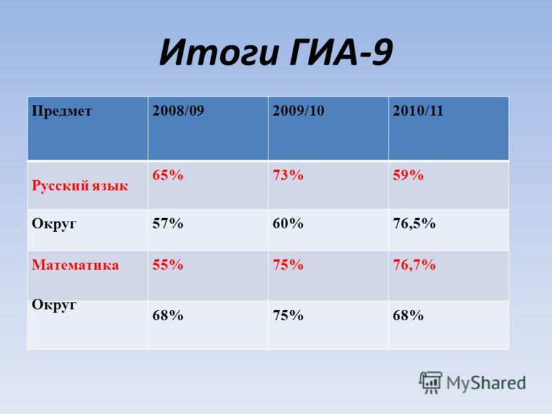 Итоги ГИА-9 Предмет2008/092009/10 2010/11 Русский язык 65%73%59% Округ57%60%76,5% Математика55%75% 76,7% Округ 68%75%68%