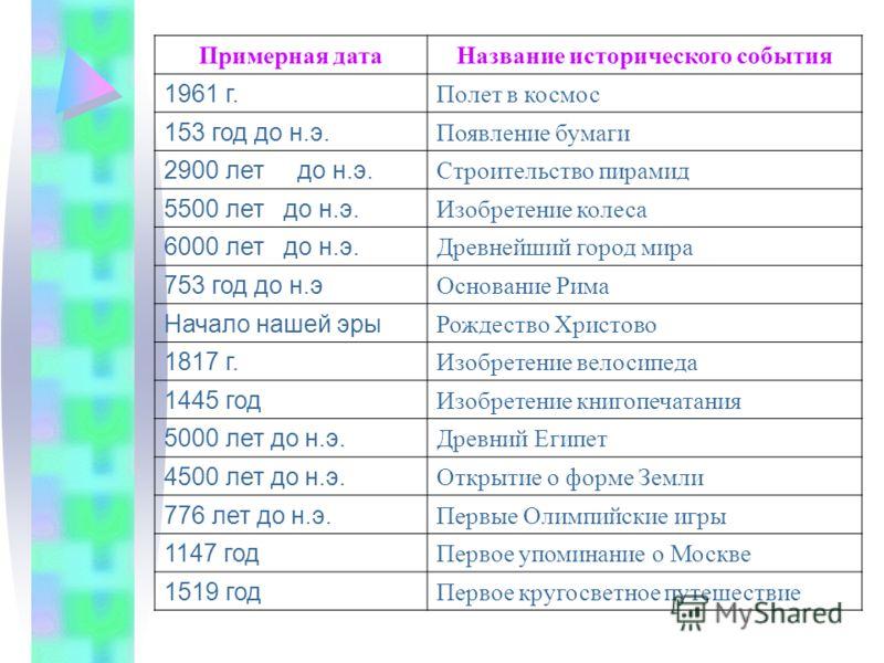 Примерная датаНазвание исторического события 1961 г. Полет в космос 153 год до н.э. Появление бумаги 2900 лет до н.э. Строительство пирамид 5500 лет до н.э. Изобретение колеса 6000 лет до н.э. Древнейший город мира 753 год до н.э Основание Рима Начал
