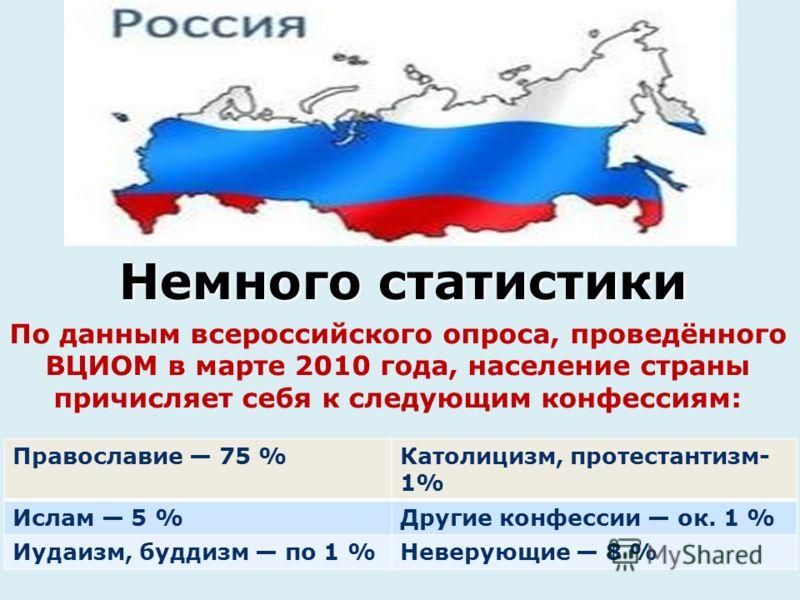 Немного статистики По данным всероссийского опроса, проведённого ВЦИОМ в марте 2010 года, население страны причисляет себя к следующим конфессиям: Православие 75 %Католицизм, протестантизм- 1% Ислам 5 %Другие конфессии ок. 1 % Иудаизм, буддизм по 1 %