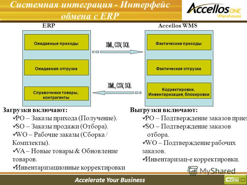 Accelerate Your Business Введение в систему Системная интеграция - Интерфейс обмена с ERP ERP Accellos WMS Ожидаемые приходы Справочники товары, контрагенты Ожидаемая отгрузка Фактические приходы Фактическая отгрузка Корректировки, Инвентаризация, бл