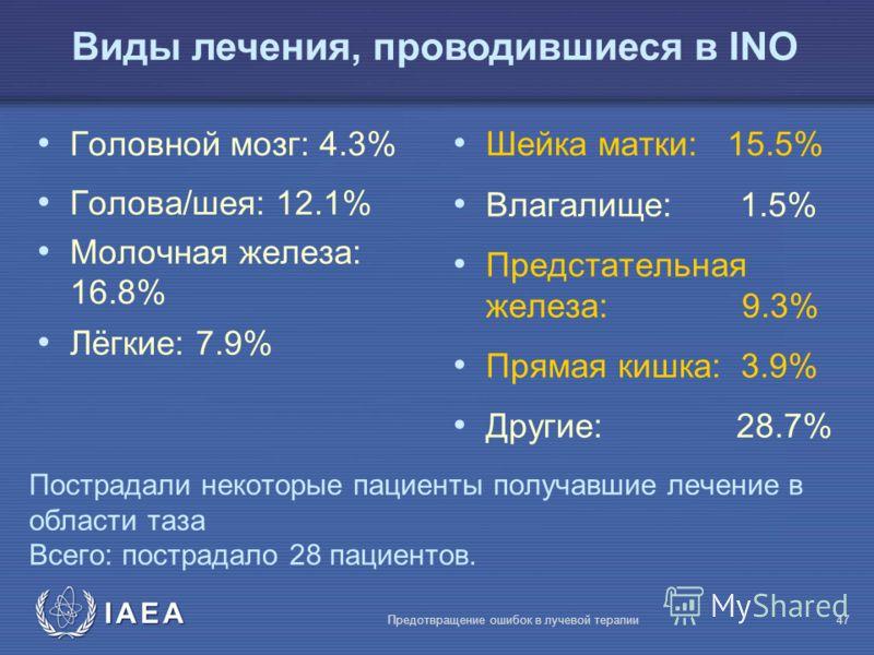 IAEA Предотвращение ошибок в лучевой терапии47 Пострадали некоторые пациенты получавшие лечение в области таза Всего: пострадало 28 пациентов. Головной мозг: 4.3% Голова/шея: 12.1% Молочная железа: 16.8% Лёгкие: 7.9% Шейка матки: 15.5% Влагалище: 1.5