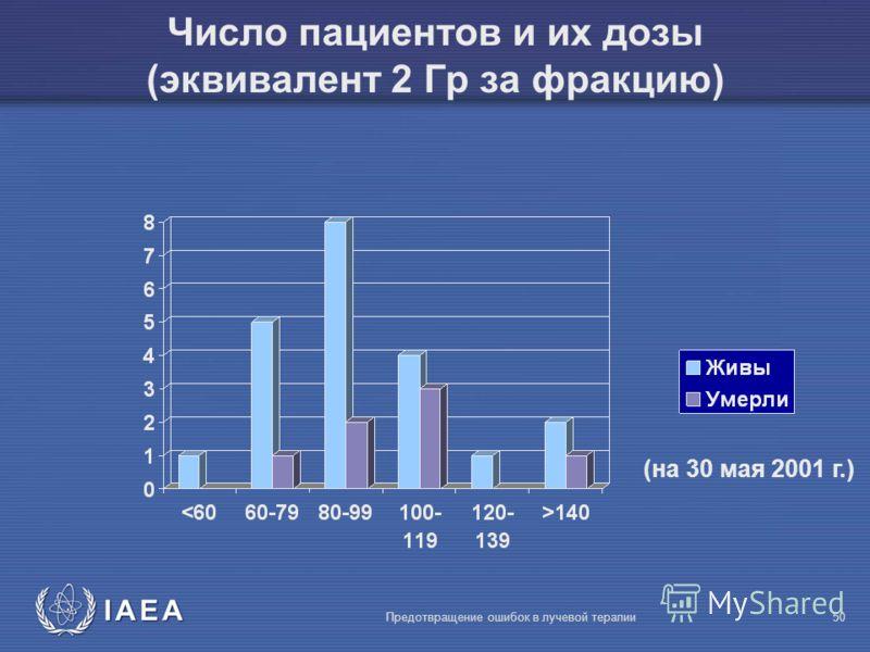 IAEA Предотвращение ошибок в лучевой терапии50 Число пациентов и их дозы (эквивалент 2 Гр за фракцию) (на 30 мая 2001 г.)