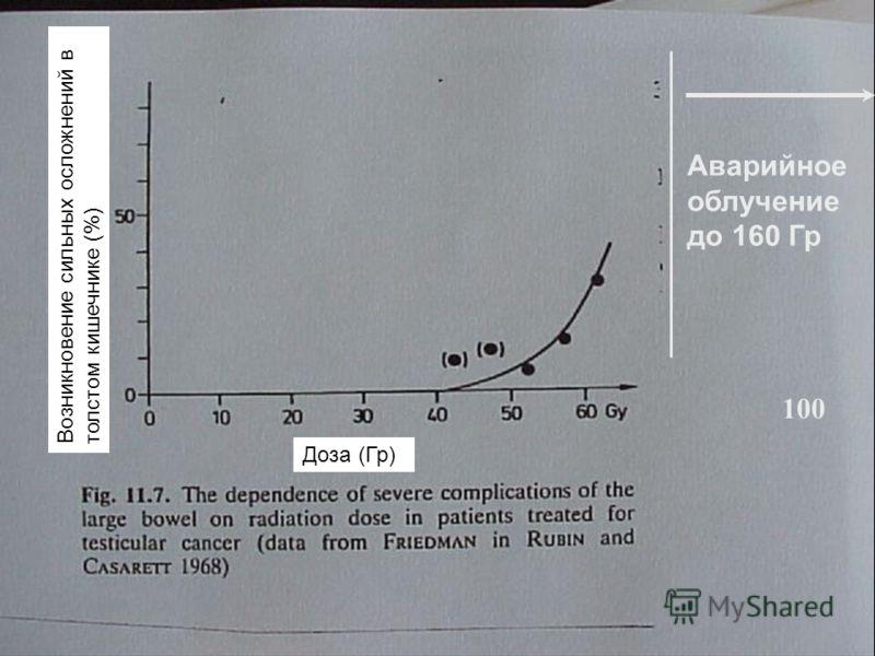IAEA Предотвращение ошибок в лучевой терапии52 100 Аварийное облучение до 160 Гр Доза (Гр) Возникновение сильных осложнений в толстом кишечнике (%)