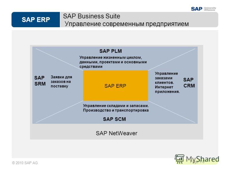 SAP ERP Page 1-9 © 2010 SAP AG SAP Business Suite Управление современным предприятием SAP NetWeaver SAP SCM SAP PLM SAP SRM SAP CRM SAP ERP Управление жизненным циклом, данными, проектами и основными средствами Управление заказами клиентов. Интернет