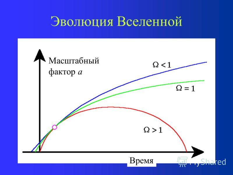 Эволюция Вселенной Эволюция зависит от одного параметра – параметра плотности. Если < 1, то вселенная вечно расширя- ется. Пространство открыто. Если > 1, то вселенная после стадии расширения начинает сжиматься обратно. Пространство замкнуто. Если =