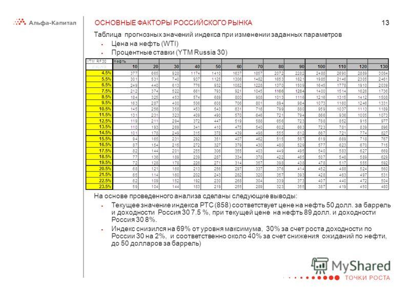 13 ОСНОВНЫЕ ФАКТОРЫ РОССИЙСКОГО РЫНКА Таблица прогнозных значений индекса при изменении заданных параметров Цена на нефть (WTI) Процентные ставки (YTM Russia 30) На основе проведенного анализа сделаны следующие выводы: Текущее значение индекса РТС (8