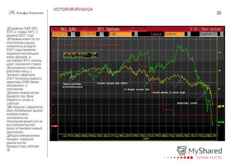 ИСТОРИЯ КРИЗИСА 20. Графики S&P 500, RTS и ставки ФРС с начала 2007 года Первые новости по ипотечному рынку появились в марте 2007 года привели падению нескольких хедж фондов и заставали ФРС начать цикл снижения ставок Снижение ставок не работало вес