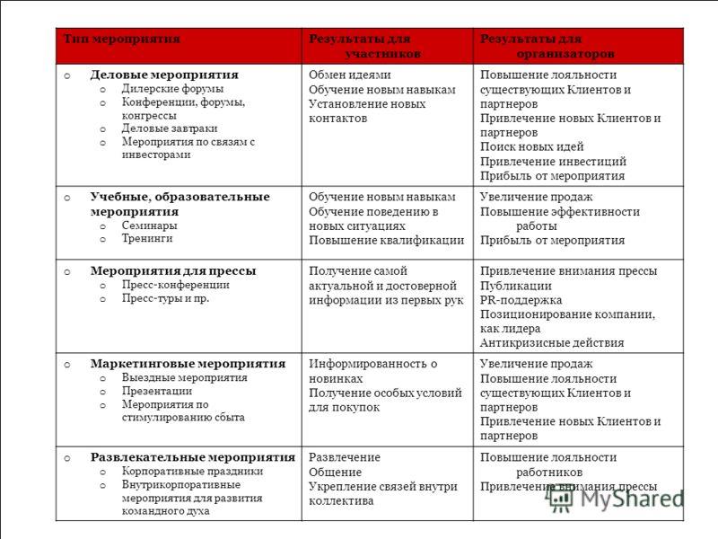 Типы мероприятий Результаты для участников Результаты для организаторов Мы разные