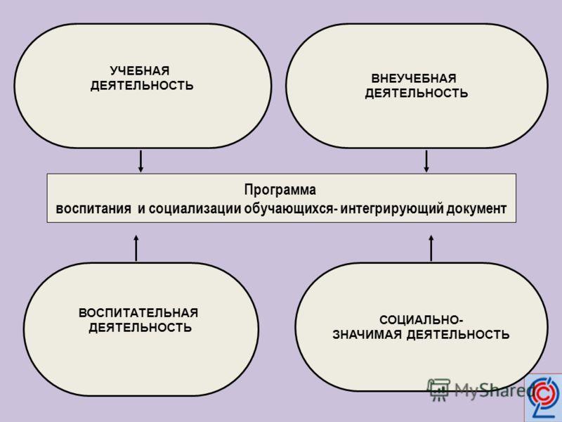 Программа воспитания и социализации обучающихся- интегрирующий документ УЧЕБНАЯ ДЕЯТЕЛЬНОСТЬ ВНЕУЧЕБНАЯ ДЕЯТЕЛЬНОСТЬ ВОСПИТАТЕЛЬНАЯ ДЕЯТЕЛЬНОСТЬ СОЦИАЛЬНО- ЗНАЧИМАЯ ДЕЯТЕЛЬНОСТЬ