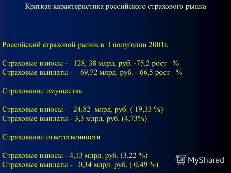 Краткая характеристика российского страхового рынка Российский страховой рынок в I полугодии 2001г. Страховые взносы - 128, 38 млрд. руб. -75,2 рост % Страховые выплаты - 69,72 млрд. руб. - 66,5 рост % Страхование имущества Страховые взносы - 24,82 м