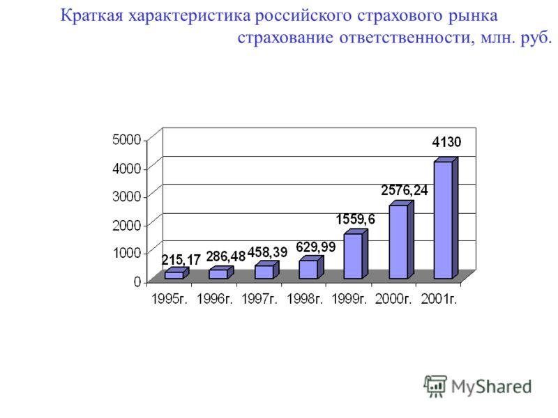 Краткая характеристика российского страхового рынка страхование ответственности, млн. руб.