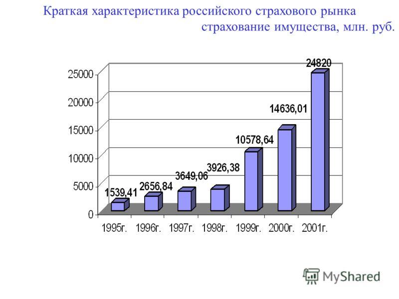 Краткая характеристика российского страхового рынка страхование имущества, млн. руб.