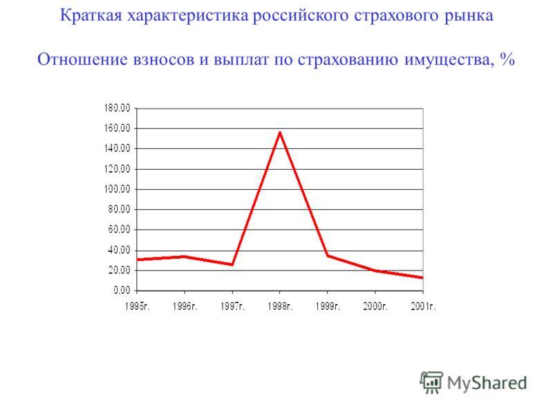 Краткая характеристика российского страхового рынка Отношение взносов и выплат по страхованию имущества, %