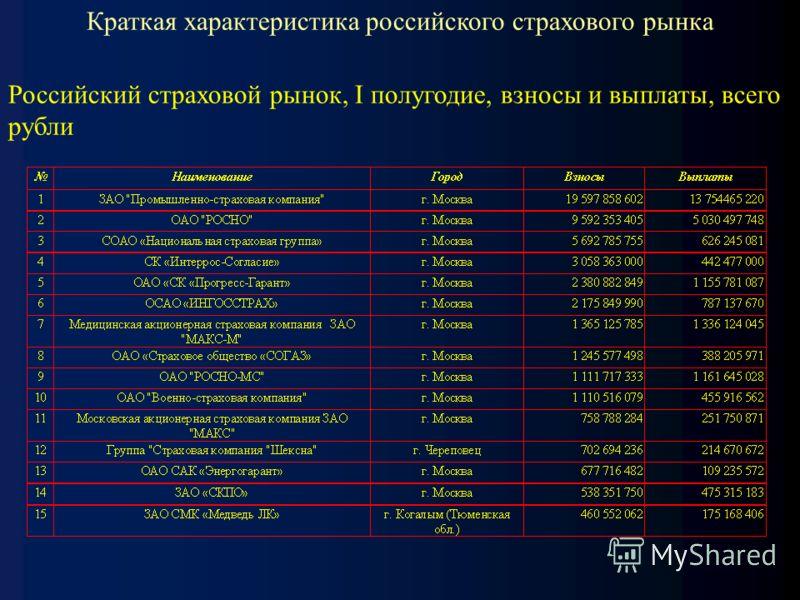 Краткая характеристика российского страхового рынка Российский страховой рынок, I полугодие, взносы и выплаты, всего рубли