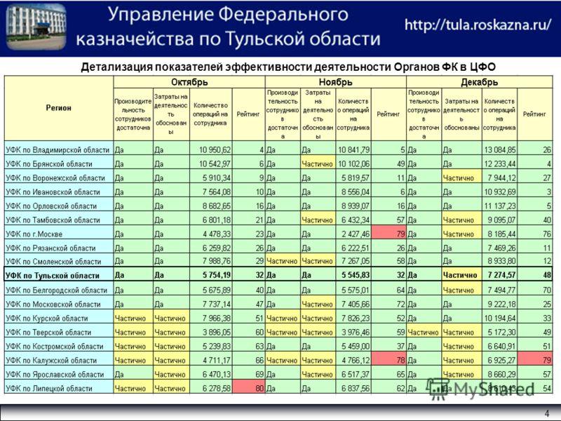 Детализация показателей эффективности деятельности Органов ФК в ЦФО 4