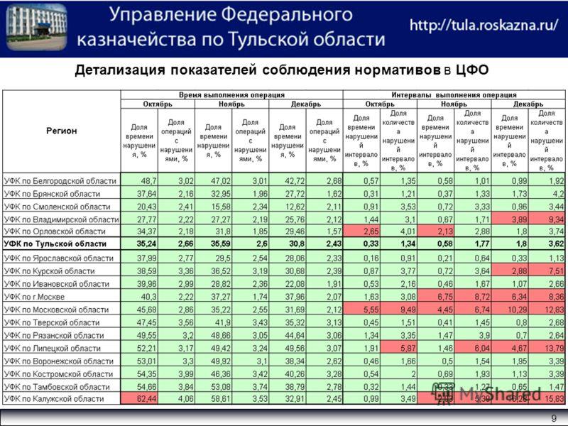 9 Детализация показателей соблюдения нормативов в ЦФО