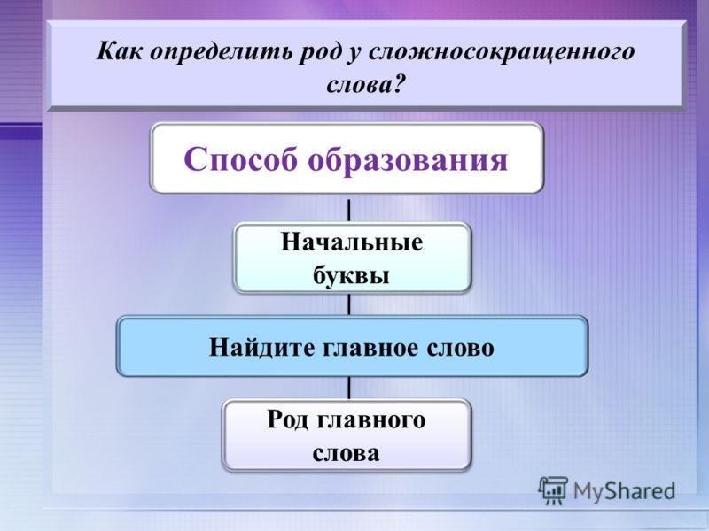 Как определить род у сложносокращенного слова? Способ образования Начальные буквы Начальные буквы Найдите главное слово Род главного слова Род главного слова